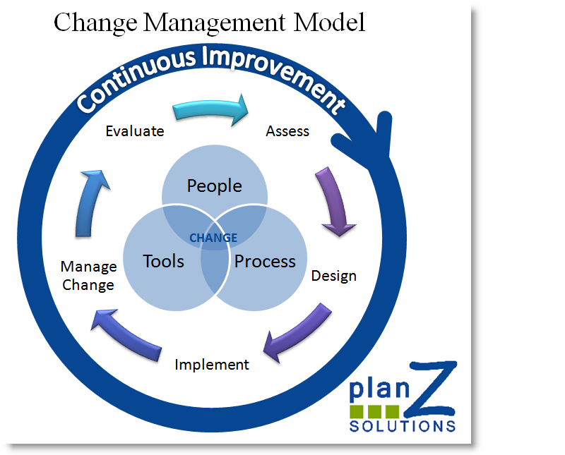 What is change management journal